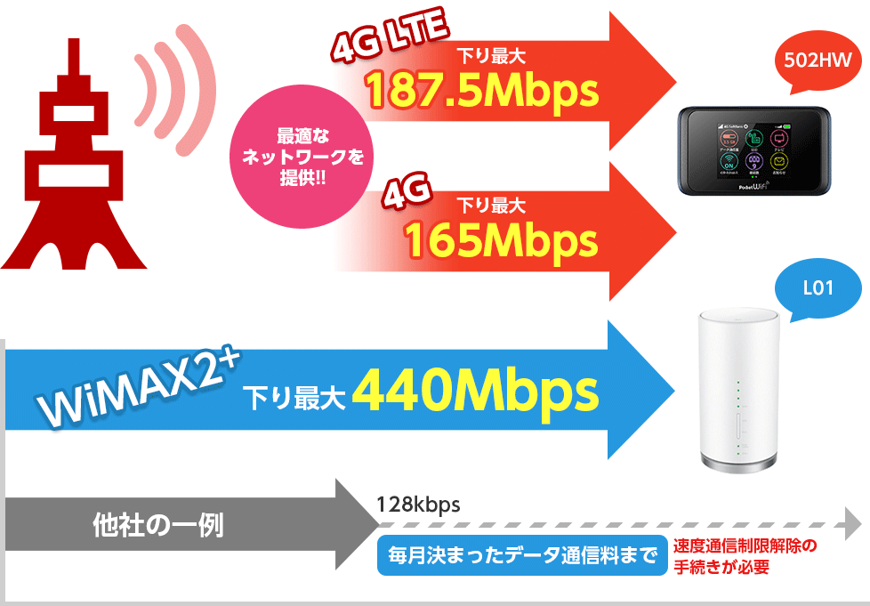 WiMAX2+下り最大220Mbps